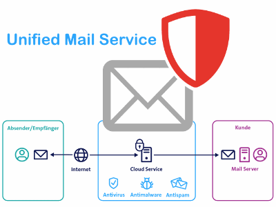 Unified Mail Service